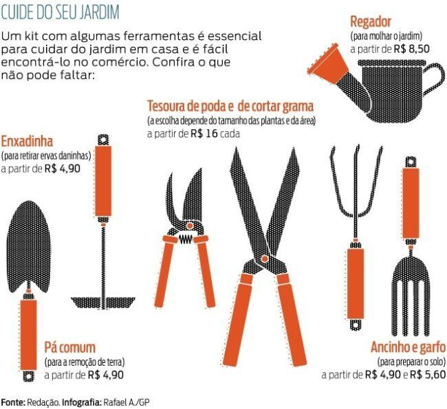 infografico ferramentas